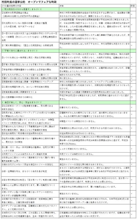 2014年の村田町長選挙公約を点検してみました。