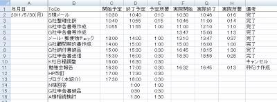 時間家計簿の例
