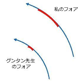 フォアの軌道