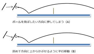 ブロックの基本図