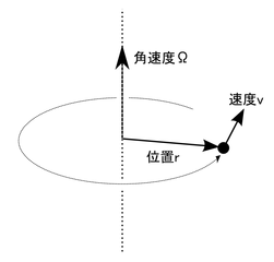 251px-Angular_velocity_jp