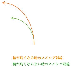 スイング弧線
