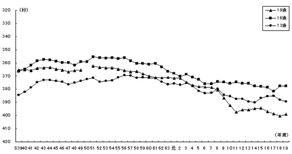 1500m スポーツテスト 男子 高校 平均タイム