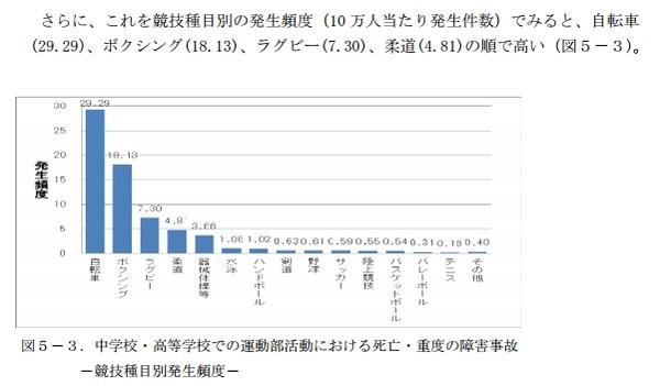 運動部 部活動 事故 学校教育 件数 統計