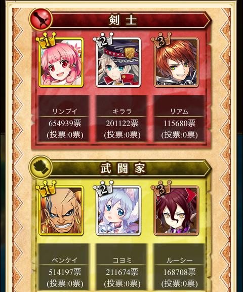 【白猫】「フォースター☆プロジェクト12th」投票期間終了!最終更新時の投票数一覧!総合一位はやっぱりあのキャラ!【プロジェクト】