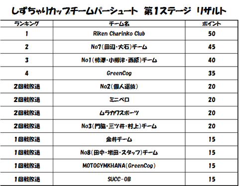 第1回レース ポイント表