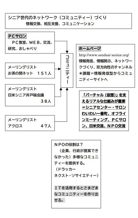 seniornet_sendai_kouzo