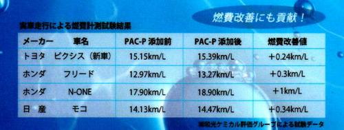 pac Plus Data