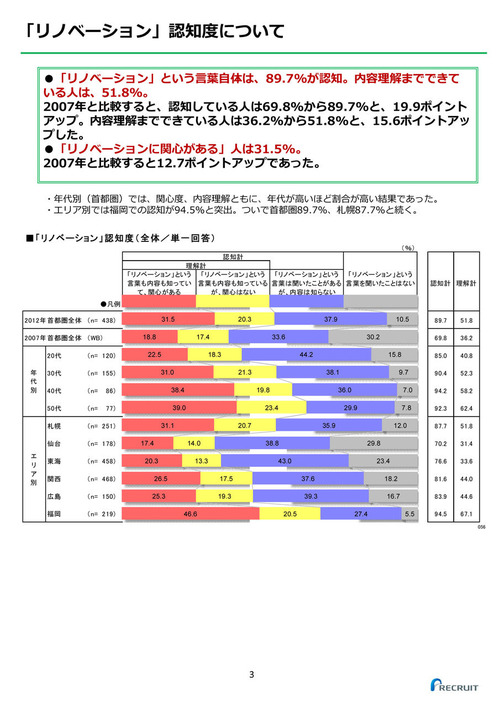 2012年住まい購入検討者意向調査_リノベーション編