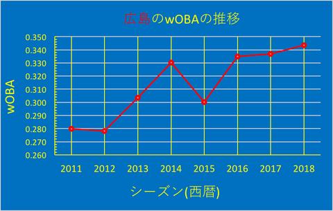 広島のwOBA