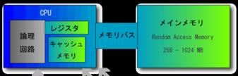 Computer_hierarchy