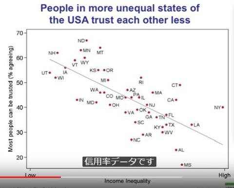 州ごと格差と信用率