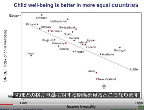 格差と児童福祉