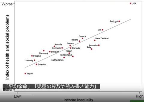 健康社会問題指数と格差