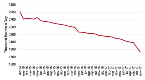 oil_graph_venezuela