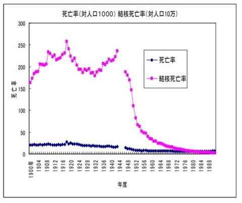 結核死亡率推移