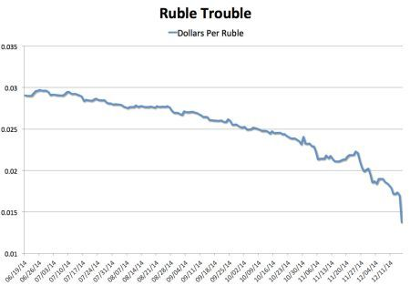 ruble vs dollar