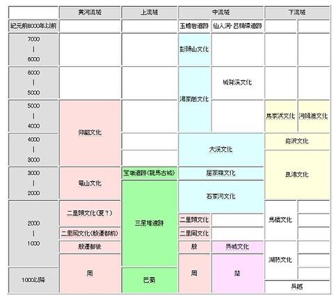 長江文明年表