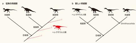 恐竜系統図