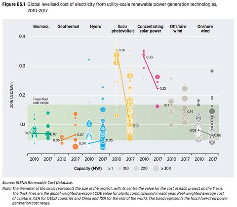 発電コストの低下