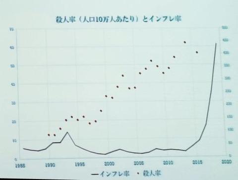殺人率とインフレ率
