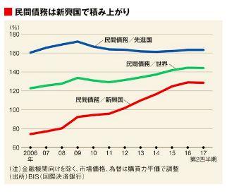民間債務の推移