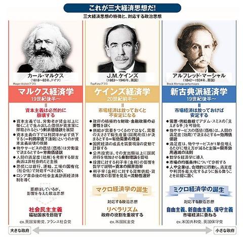 三大経済思想