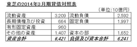 14年3月期東芝の貸借対照表-min
