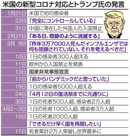 東京新聞トランプ語録