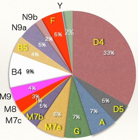 日本人mDNA分布