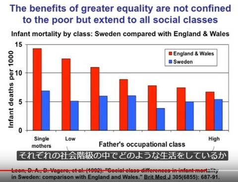 所得階層と幼児死亡率