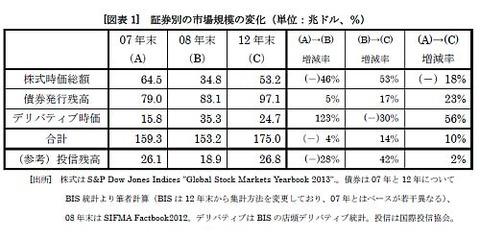 証券市場推移