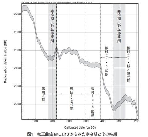 北部九州の気候変化