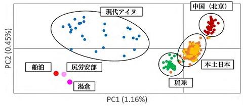 PC1-2図