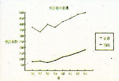 受信者数の変遷
