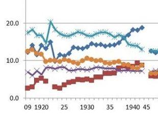 県別生産高推移1