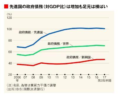政府債務の推移