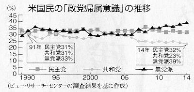 米世論調査
