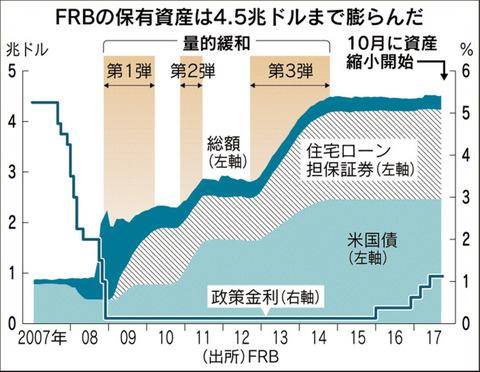 FRB資産の推移