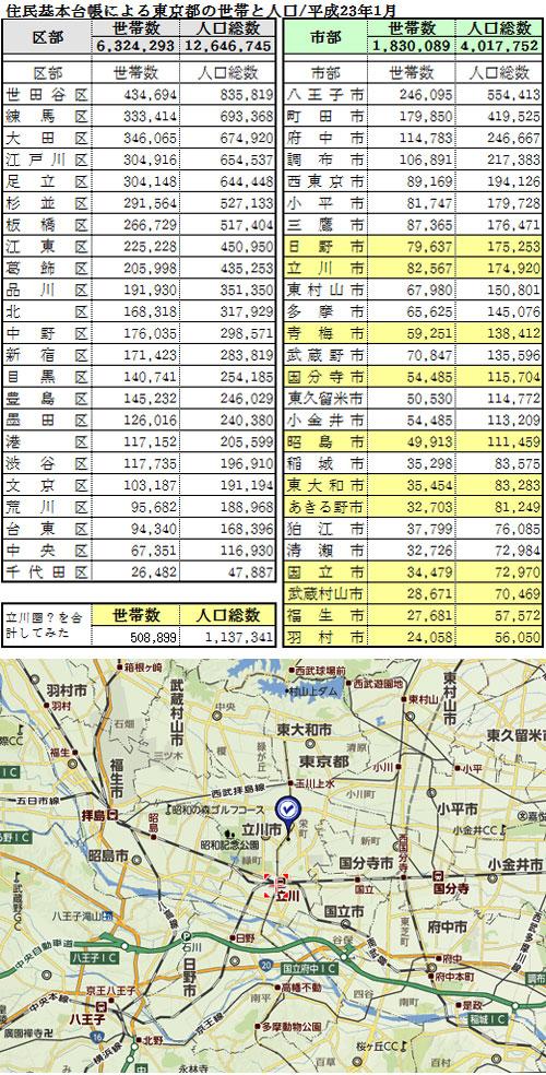 2011年の「東京都の世帯数と人口」から想像する「立川ららぽーと」の商圏