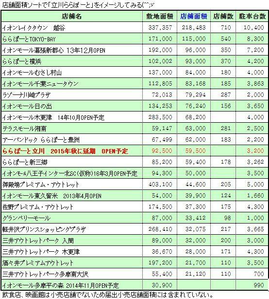 大型店 ららぽーと立川 店舗比較