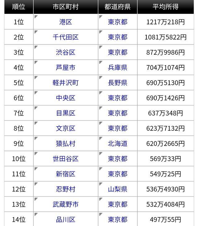 東京都港区「平均所得1217万円です」千代田区「1081万円です」大阪市「...」