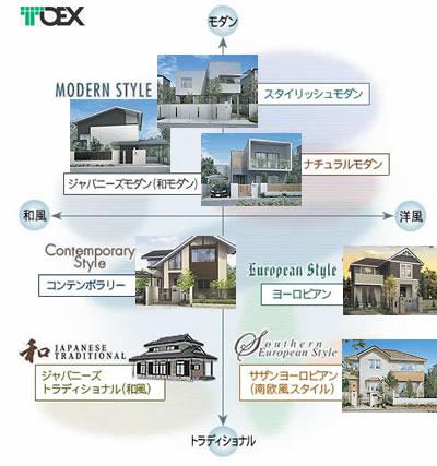 住宅スタイル図