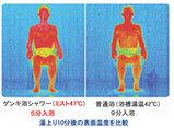 ゲンキ浴温度比較