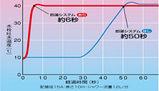即湯システムグラフ