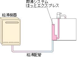 キッチン用即湯システム