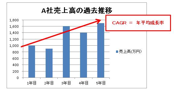 CAGRのイメージ