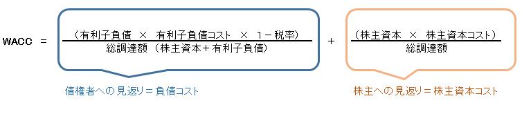WACC計算式