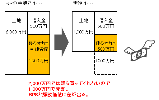 BPSと解散価値