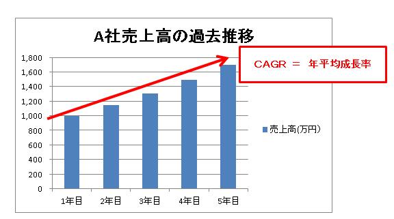 修正後のグラフ